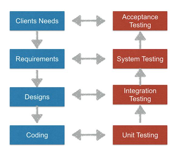 user-acceptance-testing-workflow