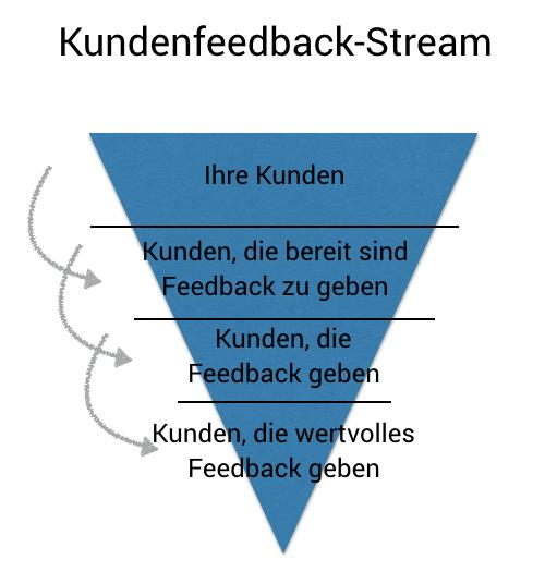 kundenfeedback stream