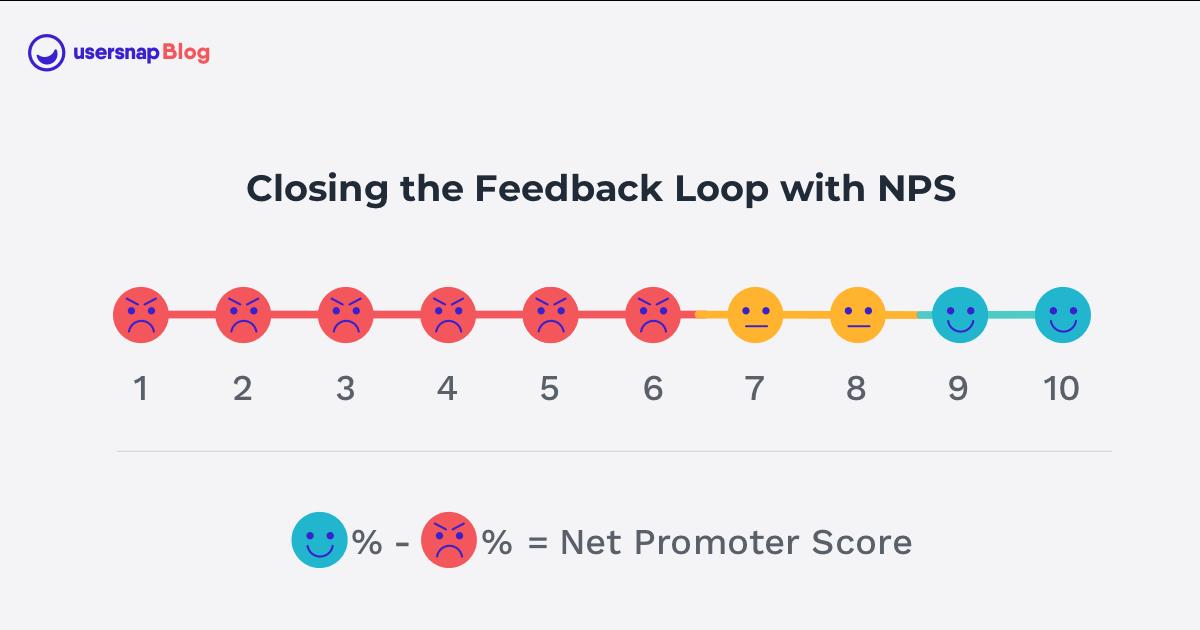 Closing the Feedback Loop with NPS
