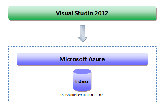 Pushing code to Microsoft Azure