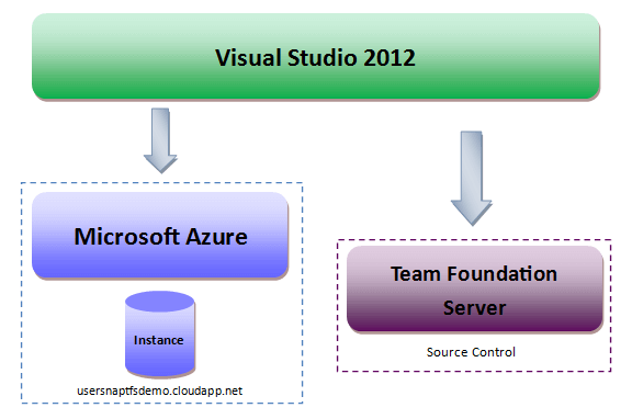 Adding Team Foundation Server to your project