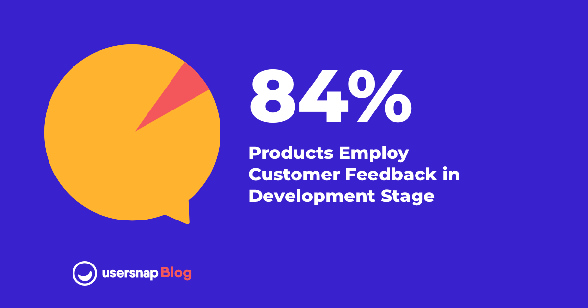 Voice of customer - 84% products employ customer feedback in the product development process