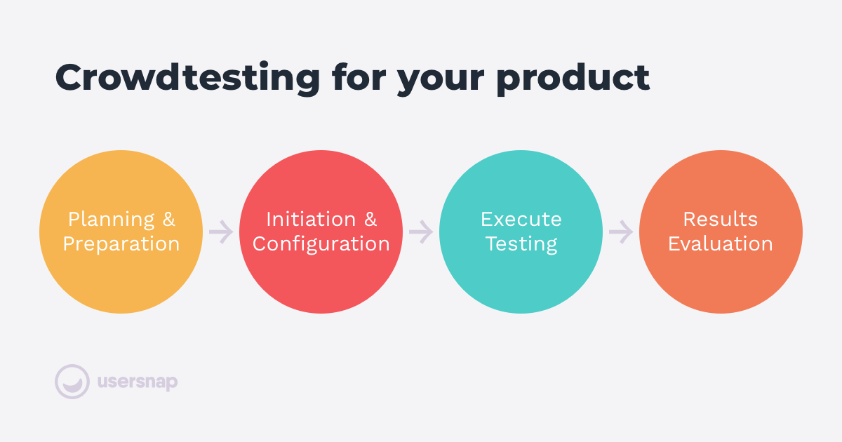 Crowdtesting for your product