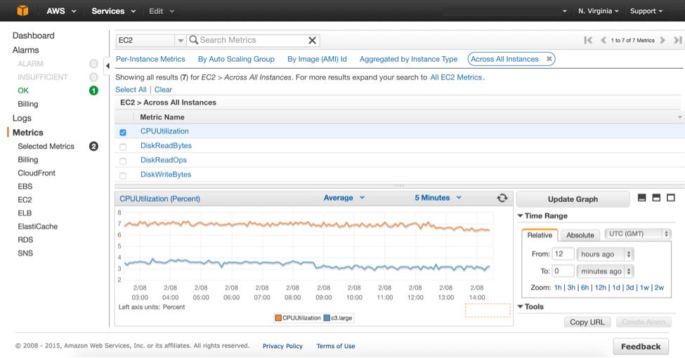 CloudWatch AWS monitoring