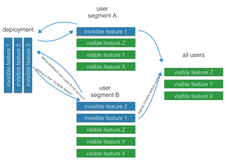 release early, release often chart