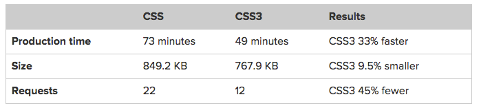 faster development speed css3 comparison css website speed
