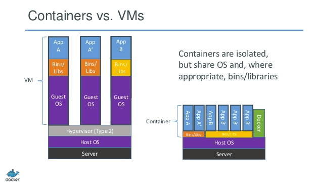 docker containers vs VMs in web development
