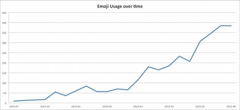 emoji usage in bug reports over time