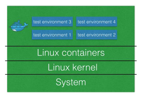test environment setup for docker web development