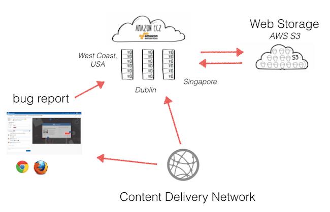 cloud-based saas application at usersnap