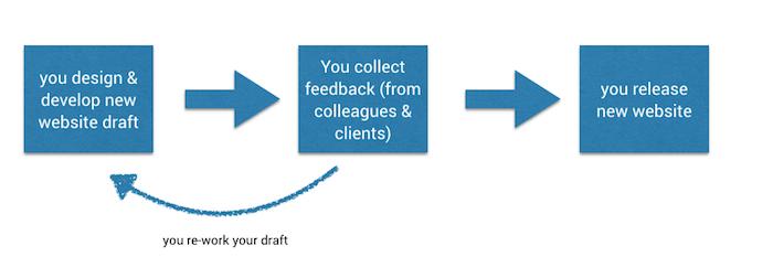 easy design feedback tool workflow