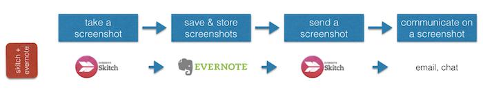 skitch evernote taking screenshot