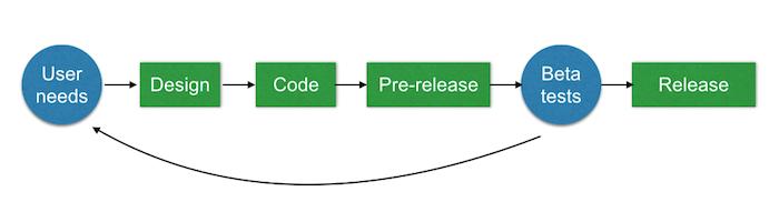 beta testing workflow
