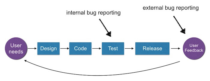 Fundamentals On Setting Up Your Bug Reporting Workflow