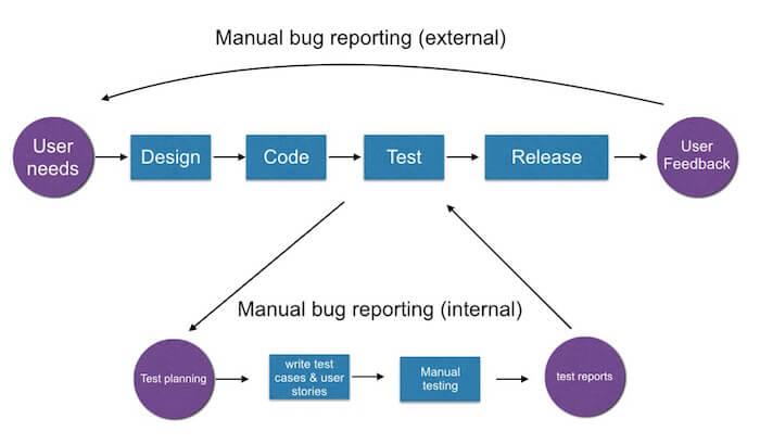 manual bug reporting workflow