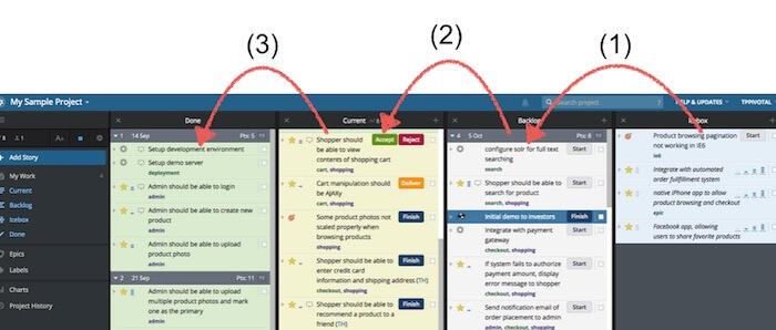 pivotal tracker workflow
