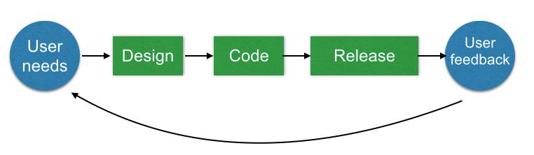 user feedback workflow