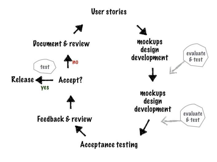 agile testing workflow