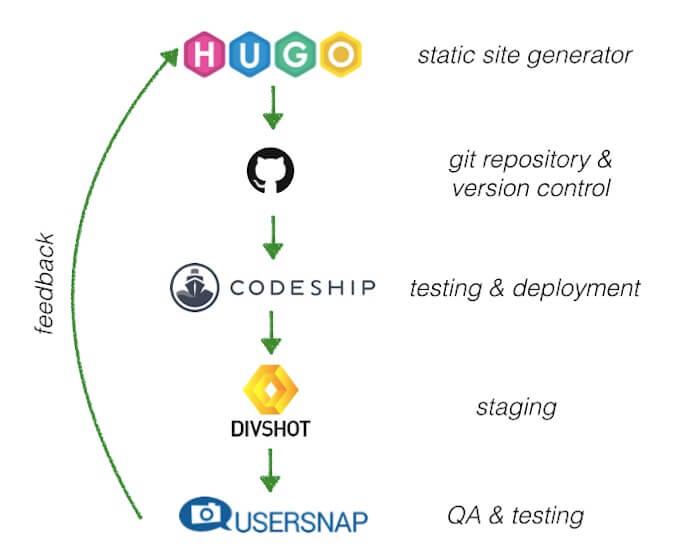 bugtrackers.io workflow static site generator