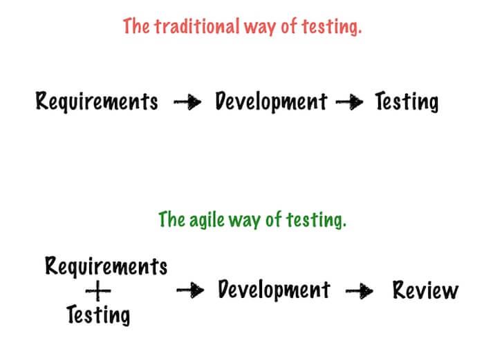 traditional testing vs agile testing