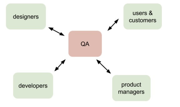 bug reporting skills for qa agents