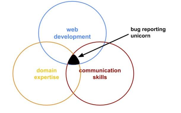 bug reporting workflows