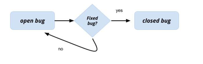 open vs closed bug reports