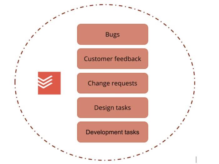 todoist integration bug tracking