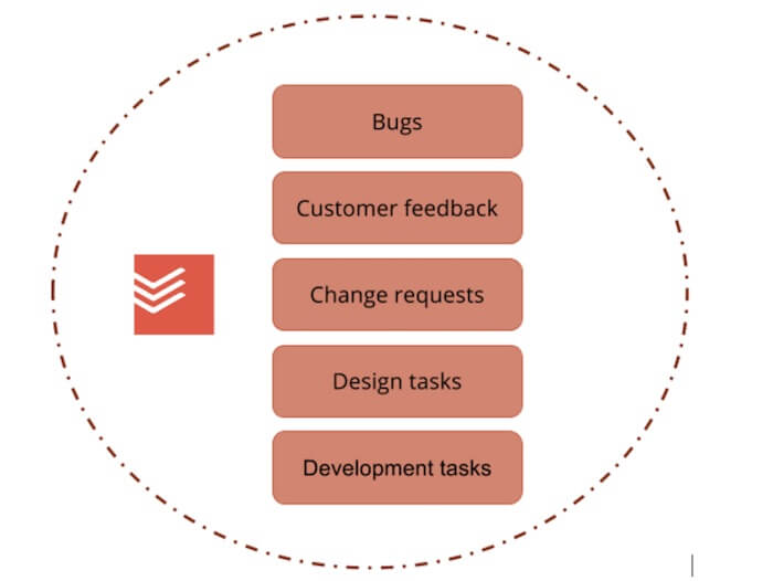 todoist integration bug tracking