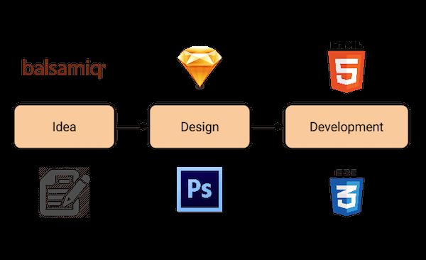 html css design tools