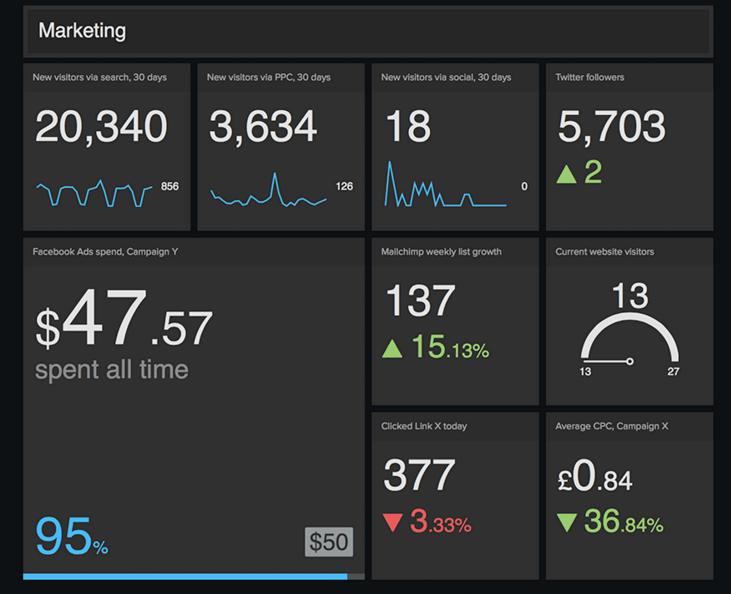 visual marketing dashboard