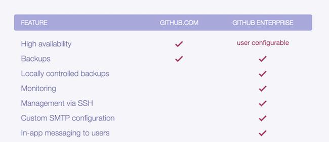 Screenshot of GitHub enterprise vs github
