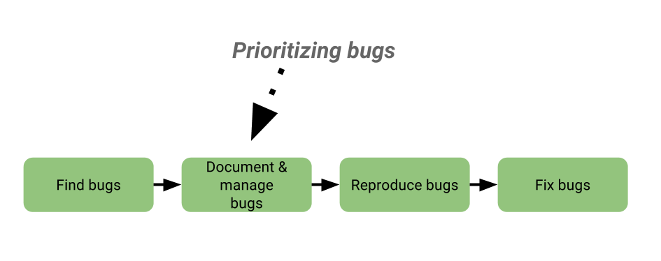 prioritize bugs and features