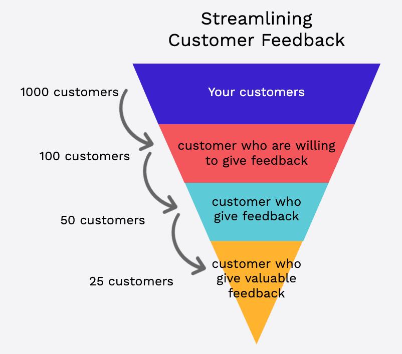 Customer feedback numbers