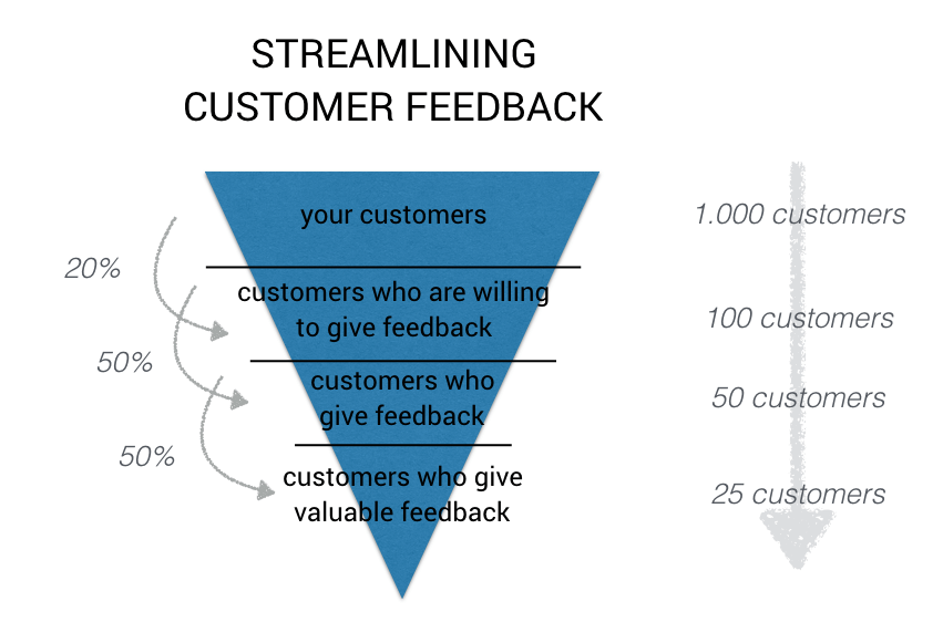 customer feedback funnel example