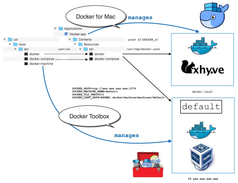 docker for mac vs docker toolbox