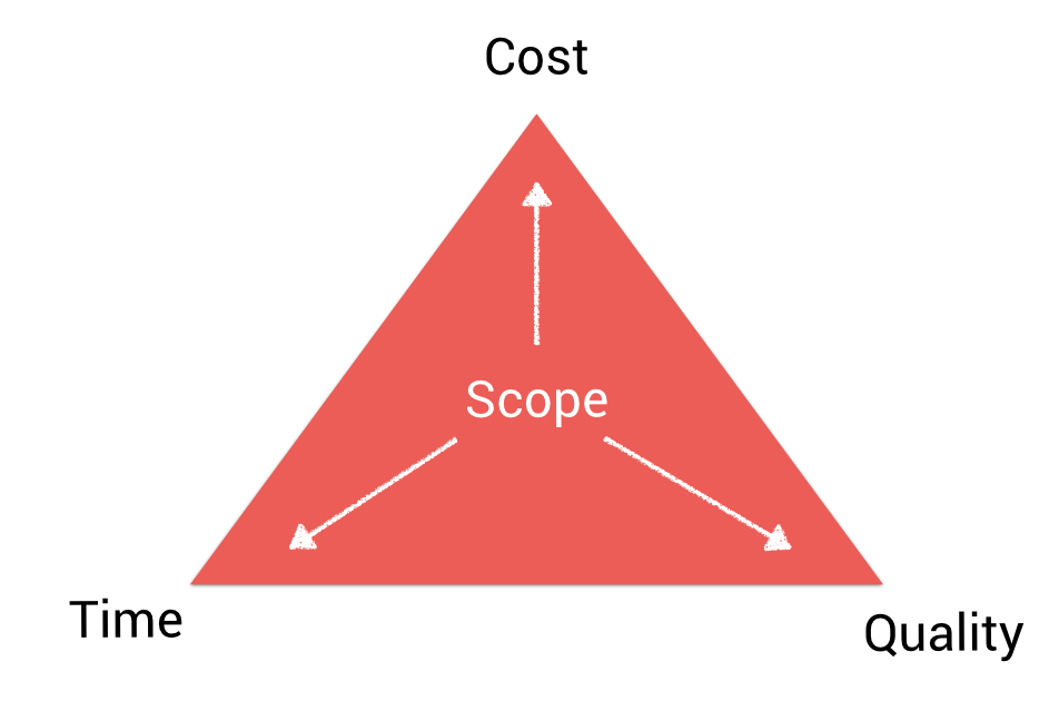 project management scope software