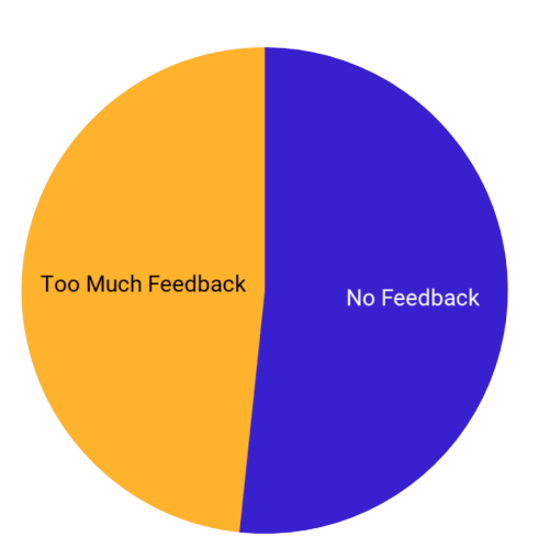 the problem of customer feedback