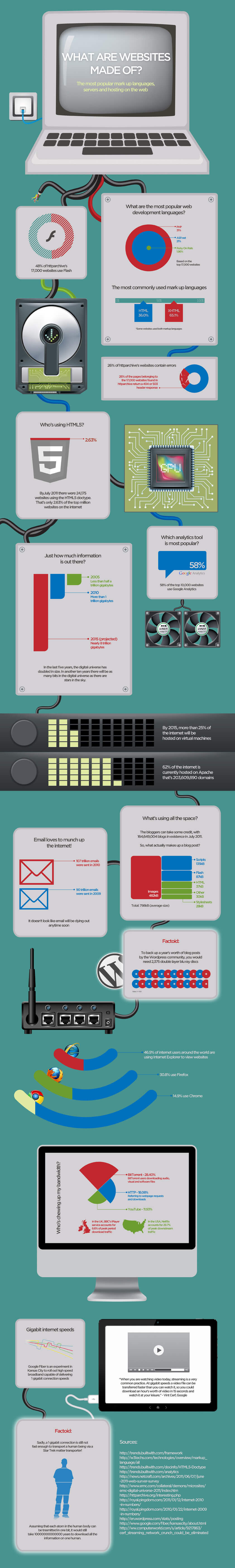 what_websites_made_of_infographic_full