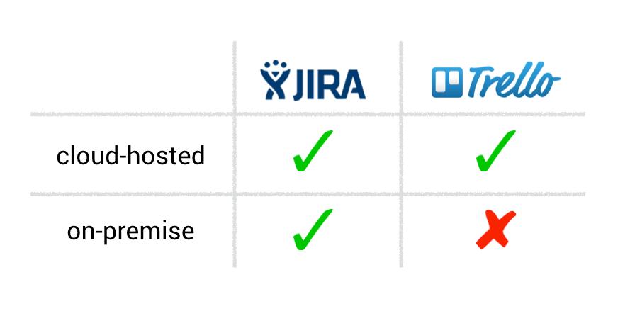 hosting jira vs trello