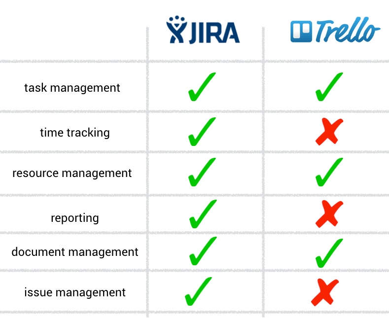 Agile Project Management Tool: Jira, Trello Studying Notes