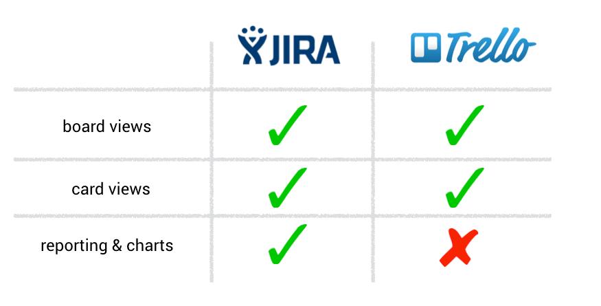 jira vs trello project management tools