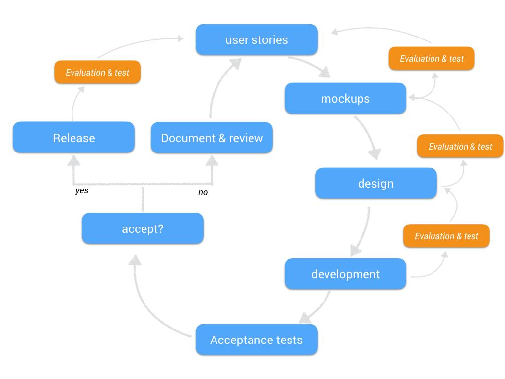 agile user testing