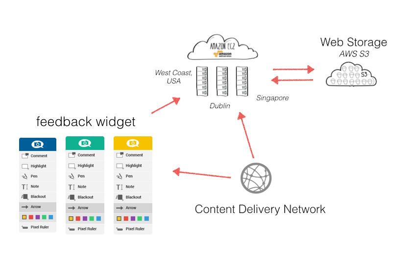 fast CDN enterprise usersnap