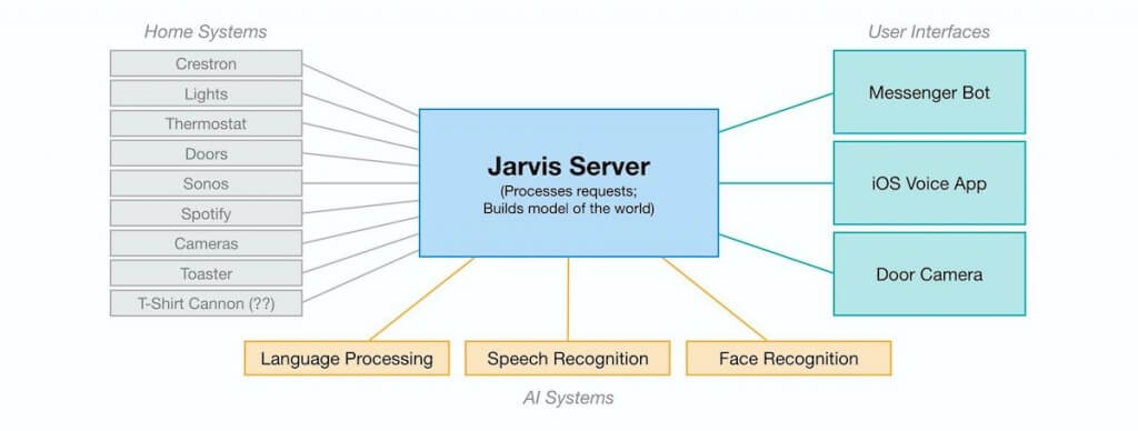 project jarvis