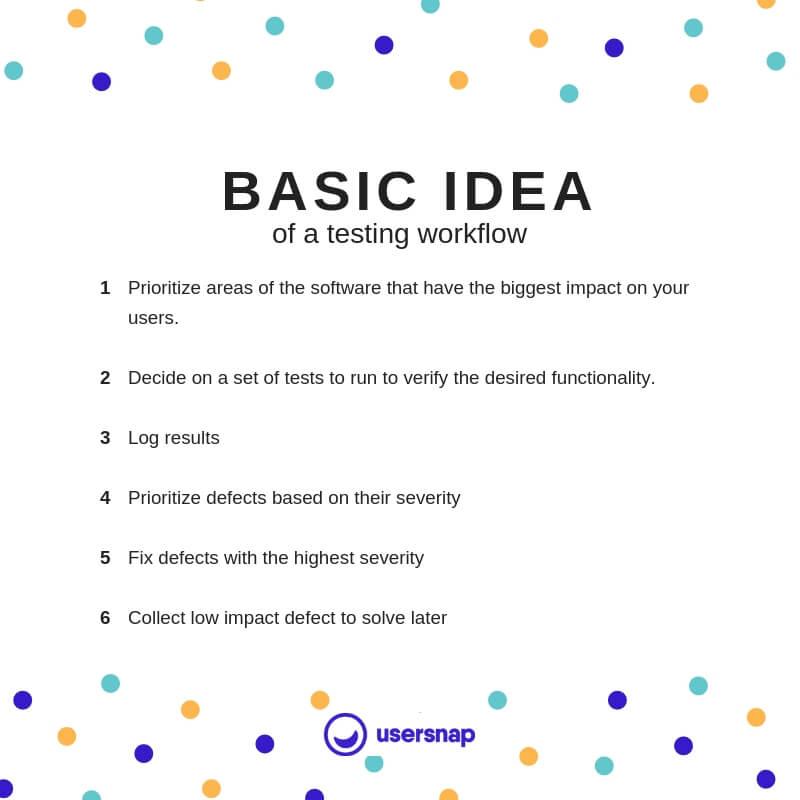 Software Testing Basics workflow