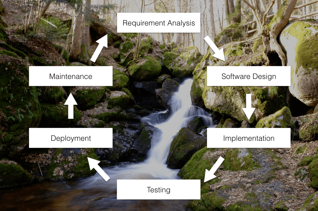 All you need to know about software development methodologies for Sdlc waterfall