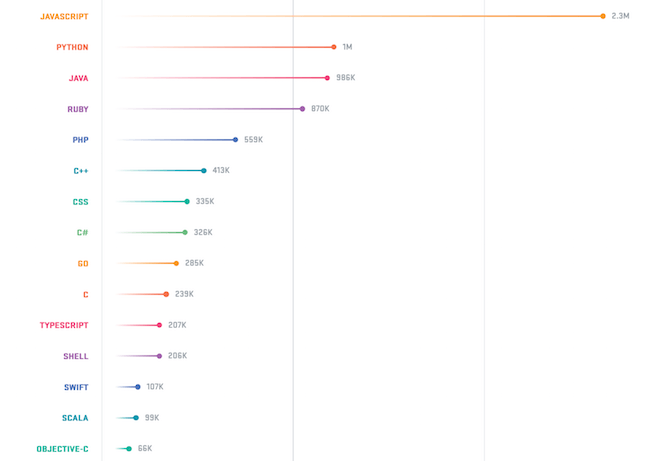 Github_Programming Languages 2018