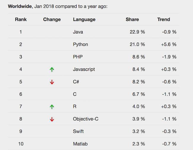PYPL_Programming Languages 2018