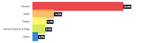 browser statistics of december 2017